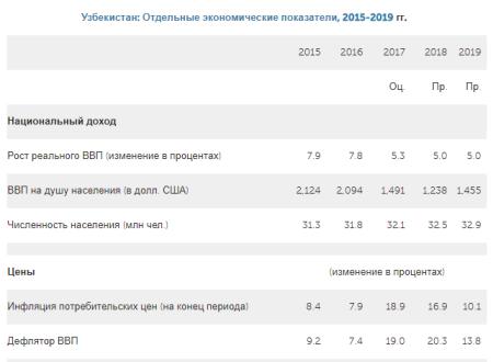1. Узбекистан Отдельные экономические показатели 2015-2019 гг.