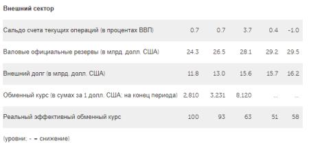 2. Узбекистан. Отдельные экономические показатели 2015-2019 гг.