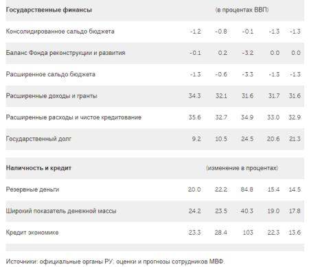 3. Узбекистан Отдельные экономические показатели 2015-2019 гг.